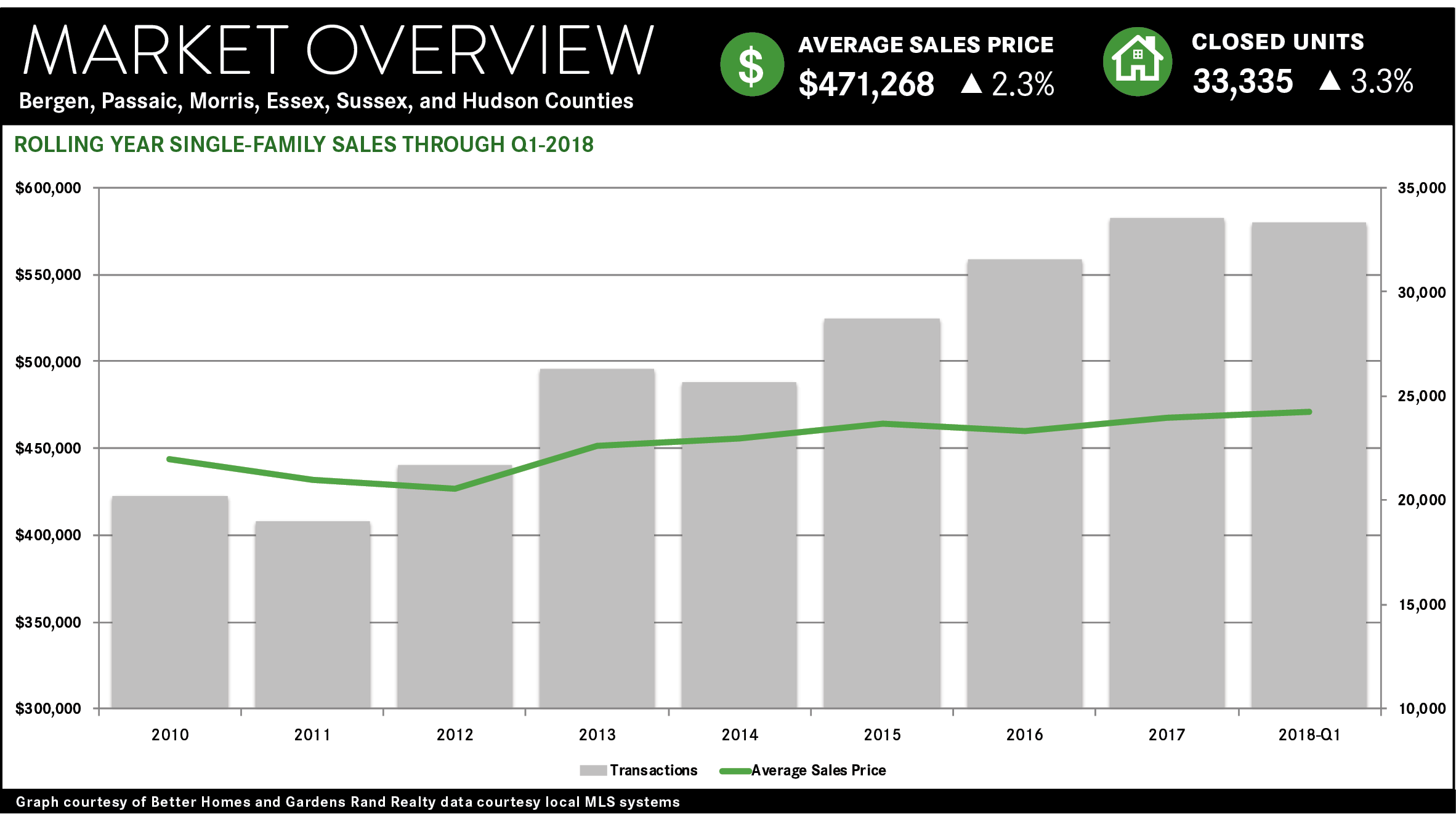 Real Estate Market Report 1st Quarter 2018 Northern New Jersey Howard Hanna Rand Realty