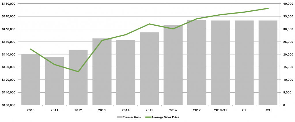 Real Estate Market Report Third Quarter 2018 Northern New Jersey Better Homes And Gardens Rand Realty