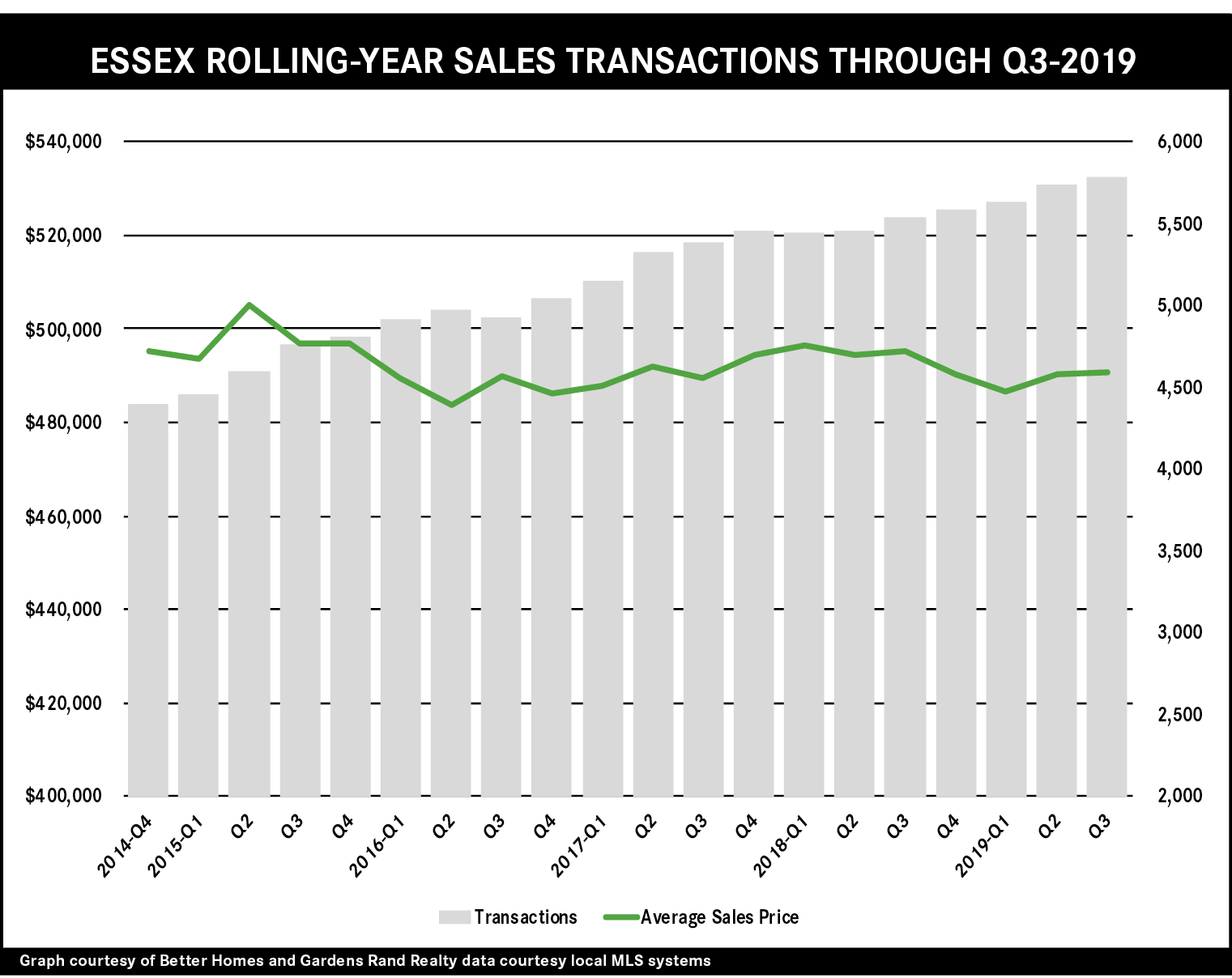 Third Quarter 2019 Real Estate Market Report Essex County New Jersey Better Homes And Gardens Rand Realty