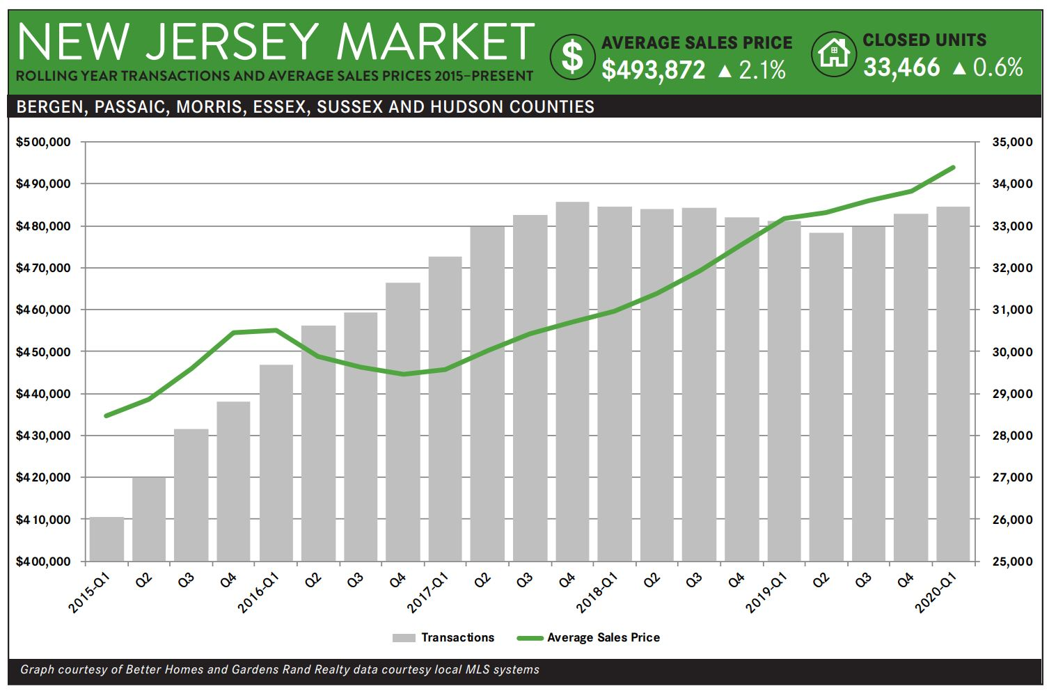 NJ Market Report Chart